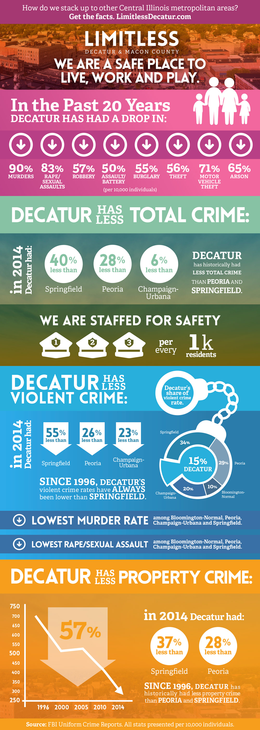 EDC-DL-Safety-Infographic-5x14-4-04